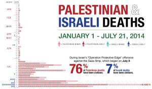 Palestine & Israel: The Data